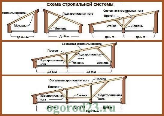 Как построить односкатную крышу своими руками пошаговая инструкция 667