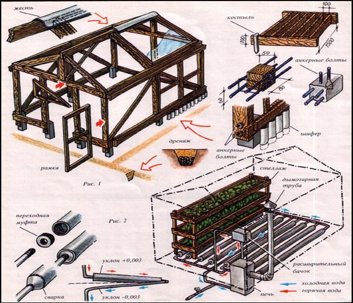 схема строительства деревянной теплицы