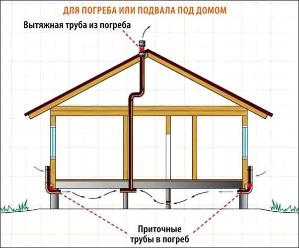 Вентиляция цокольного этажа в частном доме своими руками схема 59