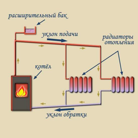 Схема системы отопления одноэтажного дома с естественной циркуляцией