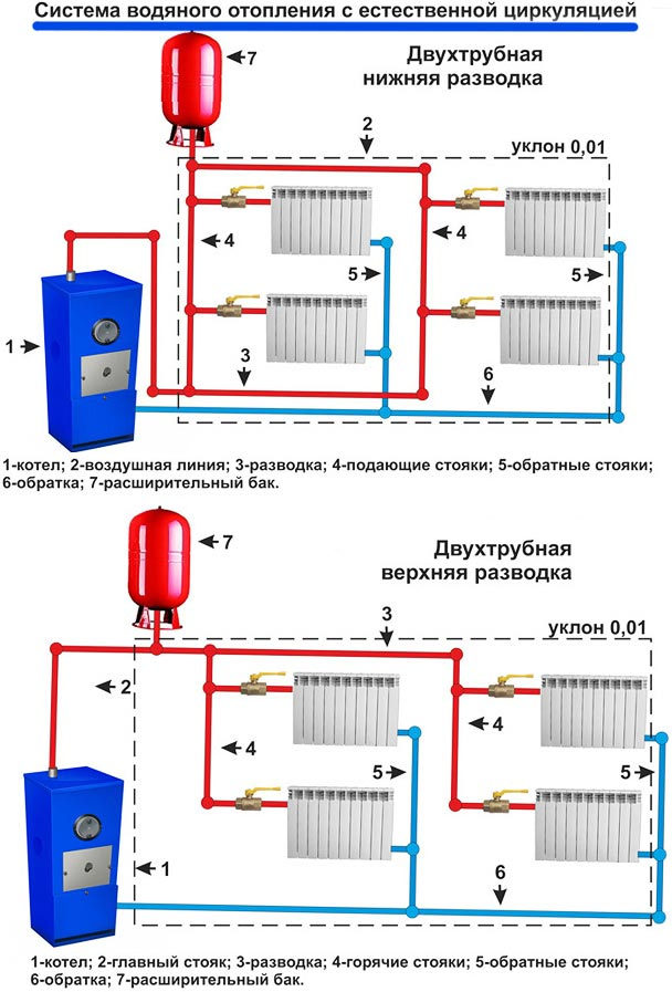 Projek pemanasan air di rumah litar dengan peredaran paksa penggunaan tangki lonjakan ini menghilangkan kemasukan oksigen ke dalam sistem perpipaan yang mempunyai kesan positif terhadap ketahanan peranti pemanasan ccuart Choice Image