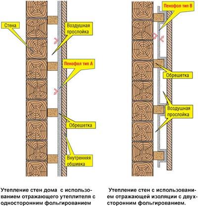 Утепление стен в деревянном доме своими руками 723