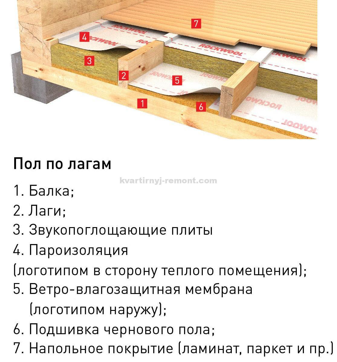 Утеплить пол в деревянном доме своими руками 45
