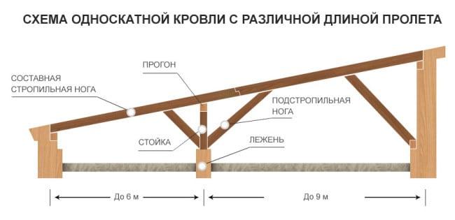 Как построить односкатную крышу своими руками пошаговая инструкция 350
