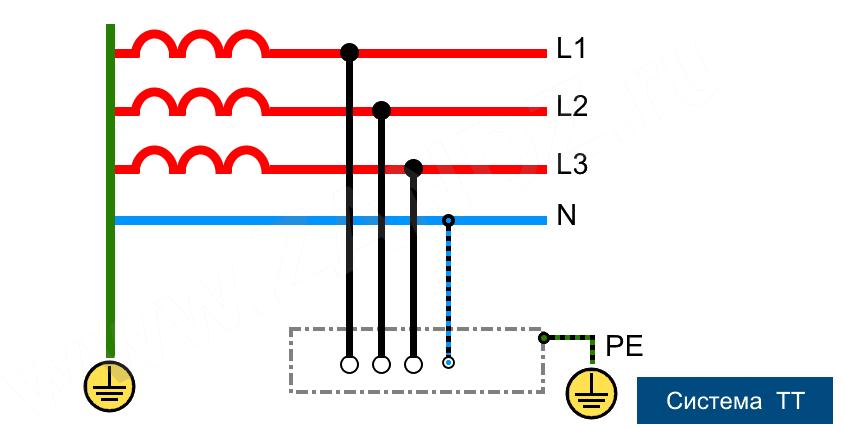 Erdungssysteme: TN-C, TN-C-S, TN-S, TT, IT