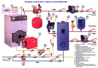 Installation eines Gaskessels in einem Privathaus. Einen Gasboiler ...