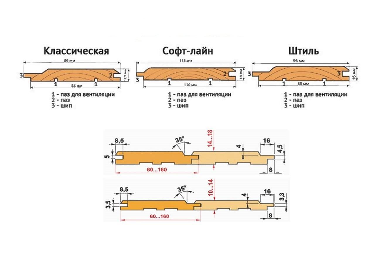 размеры деревянной вагонки